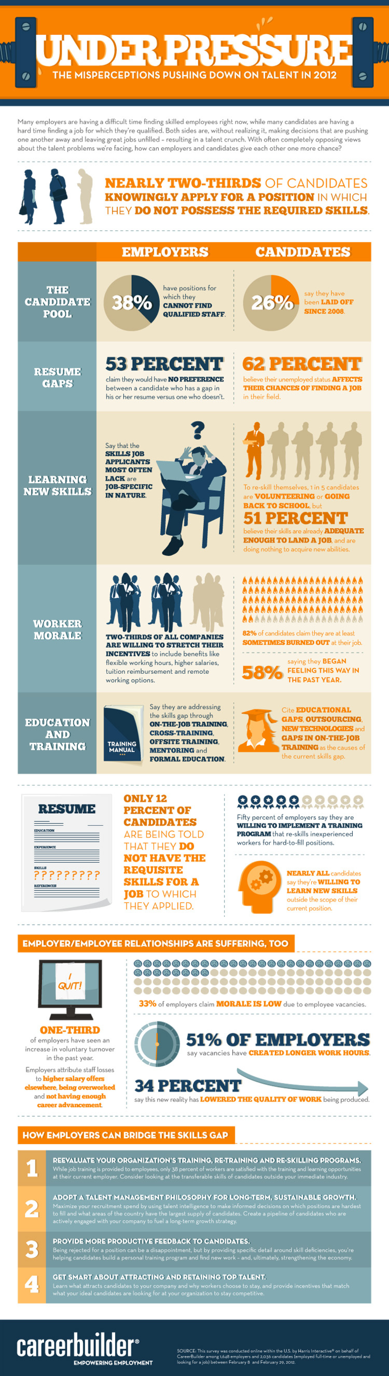 Under Pressure: The Misperceptions Pushing Down on Talent in 2012 Infographic