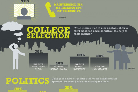 Undergrad Independence: The Contemporary College Experience Infographic