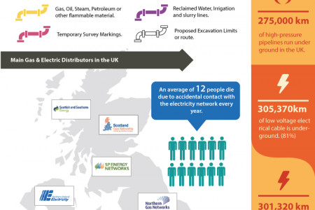 Underground Pipes and Cabling in the UK  Infographic