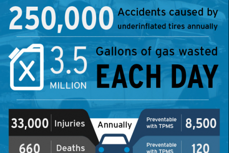 Underinflated Tire Statistics Infographic