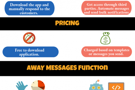 Understand the major differences between WhatsApp Business and WhatsApp Business API's Infographic