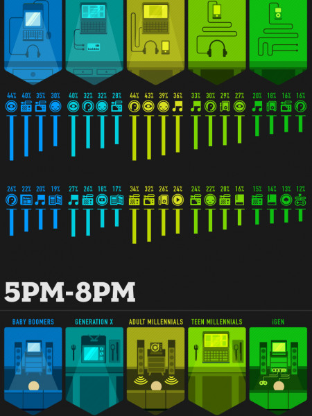 Understand Your Audience Through Media Consumption Infographic
