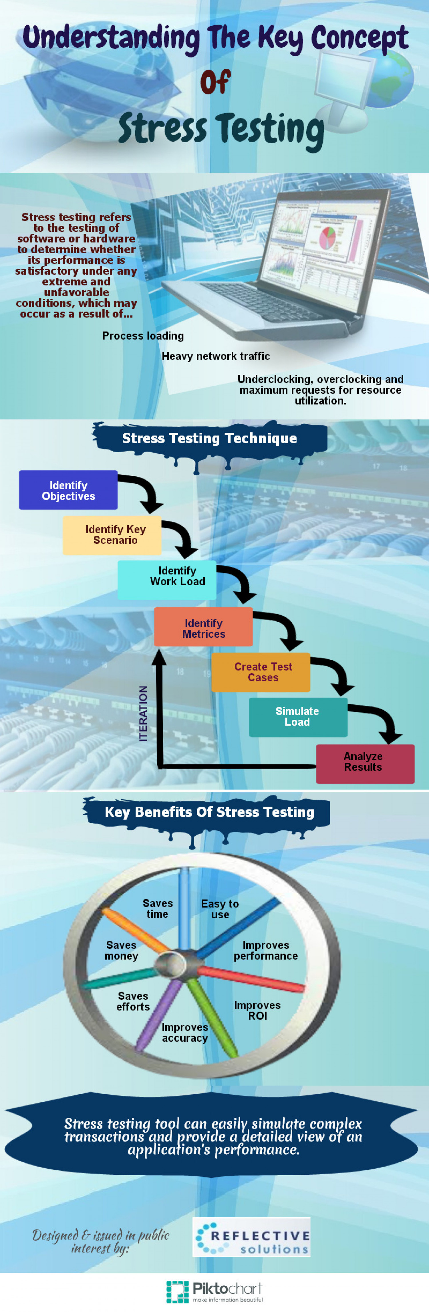 Understanding the Key Concept of Stress Testing Infographic