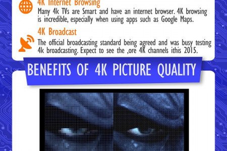 Understanding 4K technology Infographic