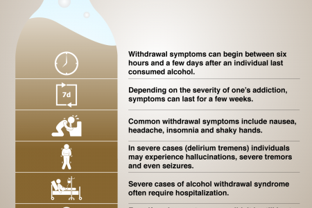 Understanding Alcohol Withdrawal Syndrome Infographic