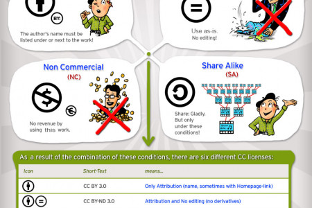 Understanding Creative Commons Licensing Infographic