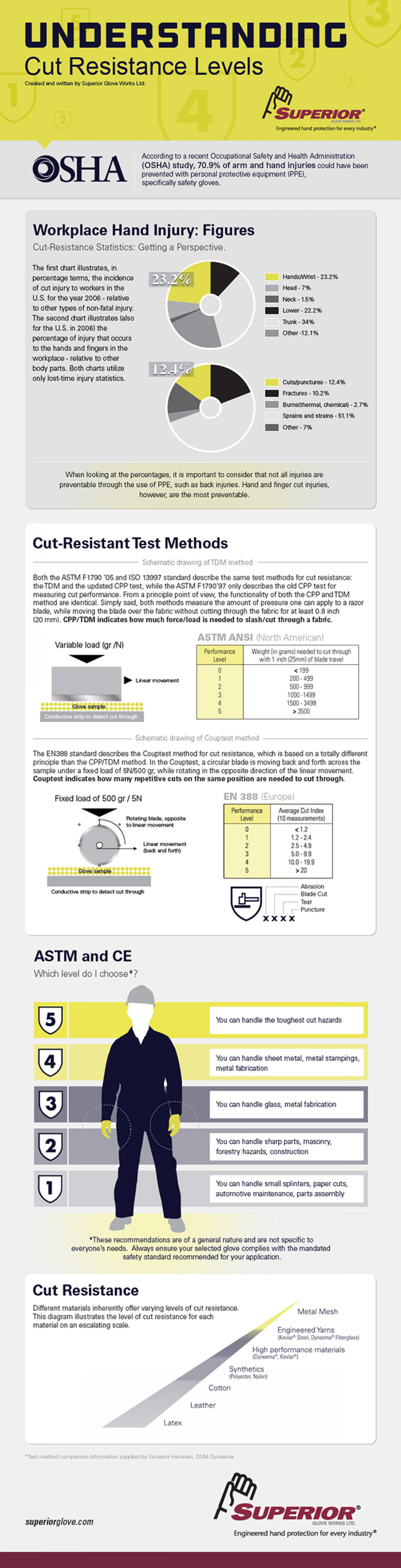 Understanding Cut Resistance Levels & Applications Infographic