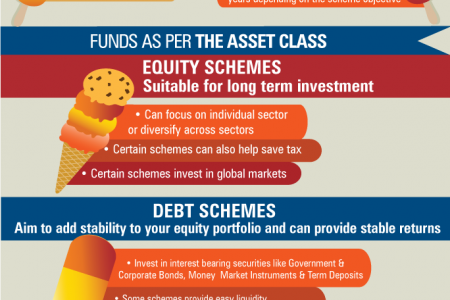 Understanding different types of mutual funds Infographic