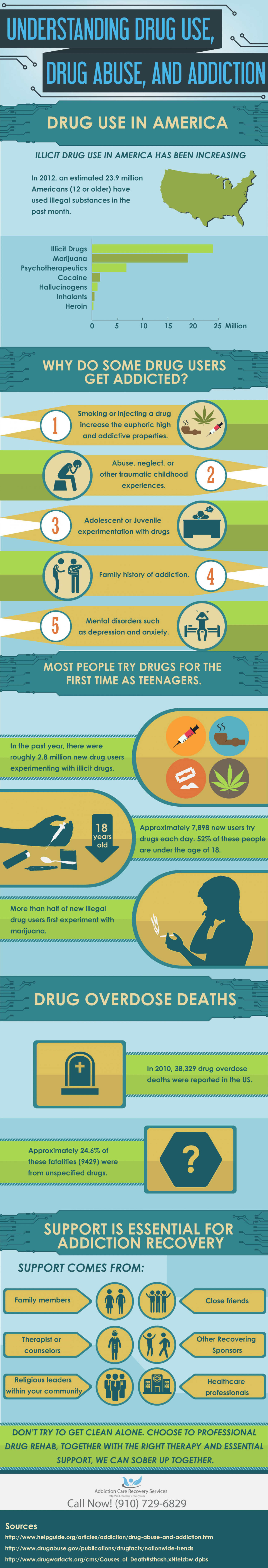 Understanding Drug Use, Drug Abuse and Addiction | Addiction Care Recovery Services		 Infographic