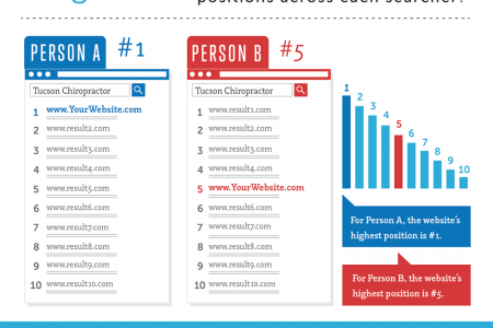 Understanding Google Average Position Rankings Infographic