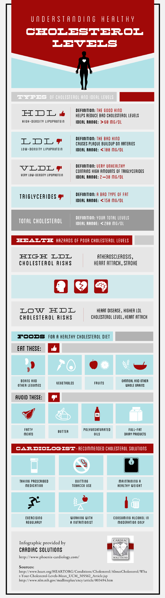 What is considered normal cholesterol