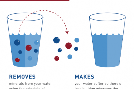 Understanding How Water Softeners Work Infographic