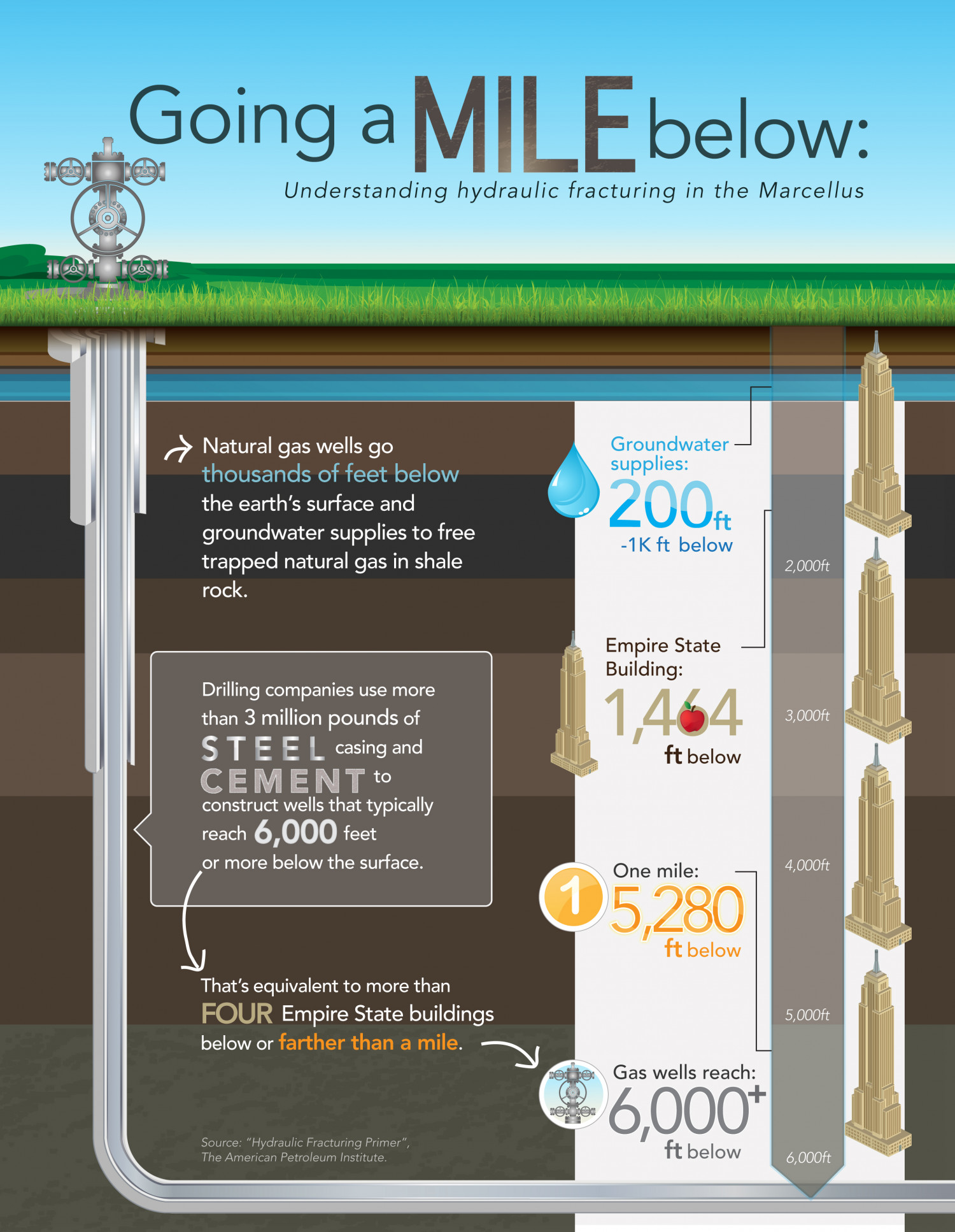Understanding Hydraulic Fracturing in the Marcellus Shale Infographic
