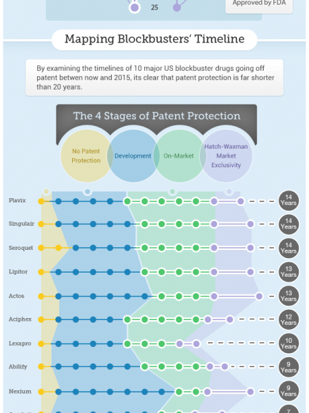 Understanding Pharma Patents Infographic