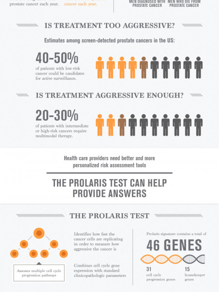 Understanding Prostate Cancer Infographic
