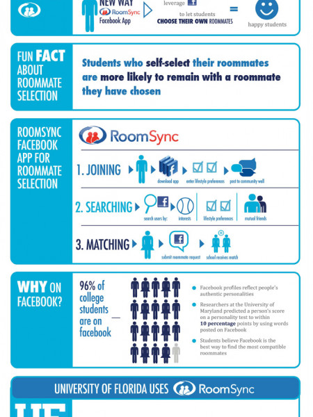 Understanding Roommate Matching Infographic