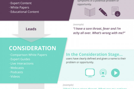 Understanding the Buyer's Journey: The Marketing Funnel Evolved Infographic