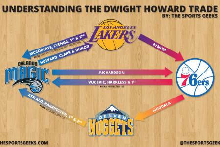 Understanding The Dwight Howard Trade Infographic