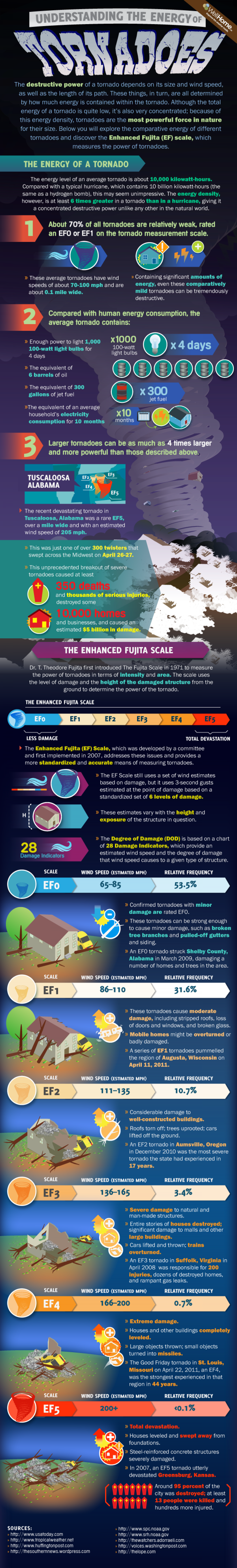 Understanding the Energy of Tornadoes  Infographic