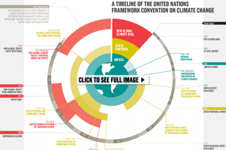 Understanding the global climate talks that everyone is talking about this week Infographic