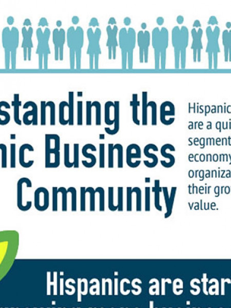 Understanding the Hispanic Business Community Infographic