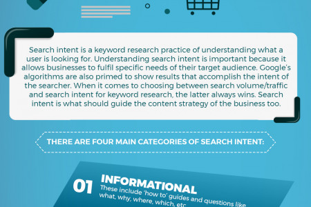 Understanding the Importance of Search Intent Infographic
