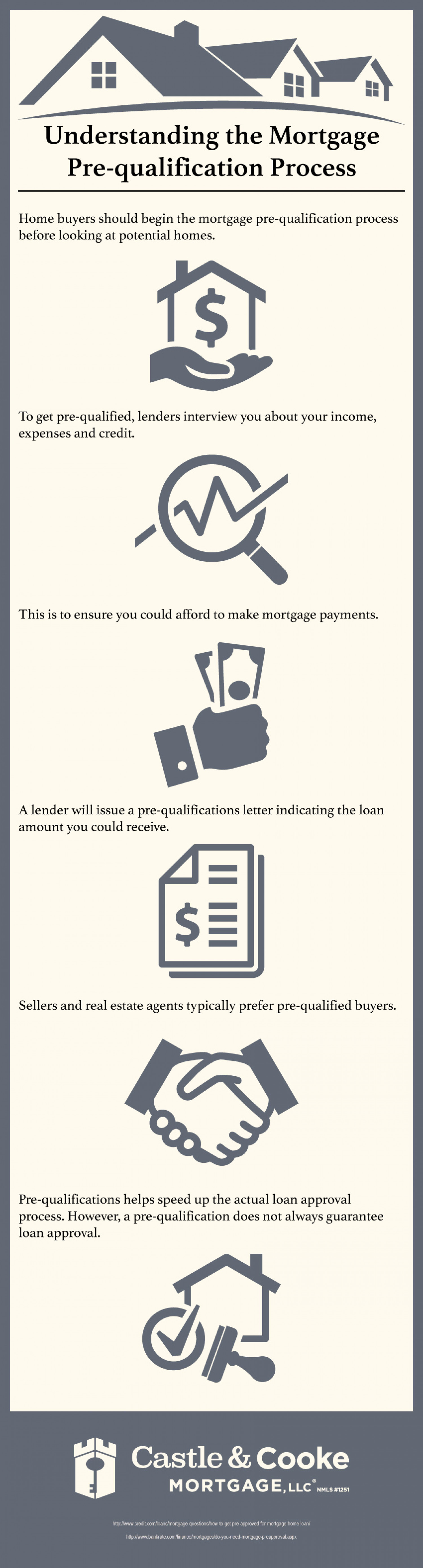 Understanding the Mortgage Pre-Qualification Process Infographic