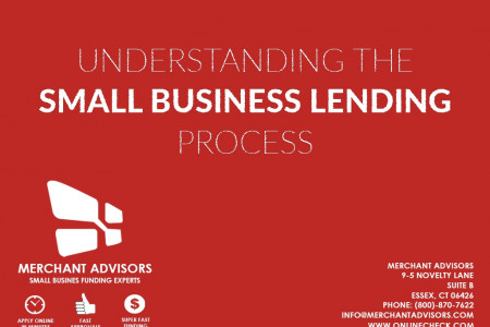 Understanding The Small Business Lending Process Infographic