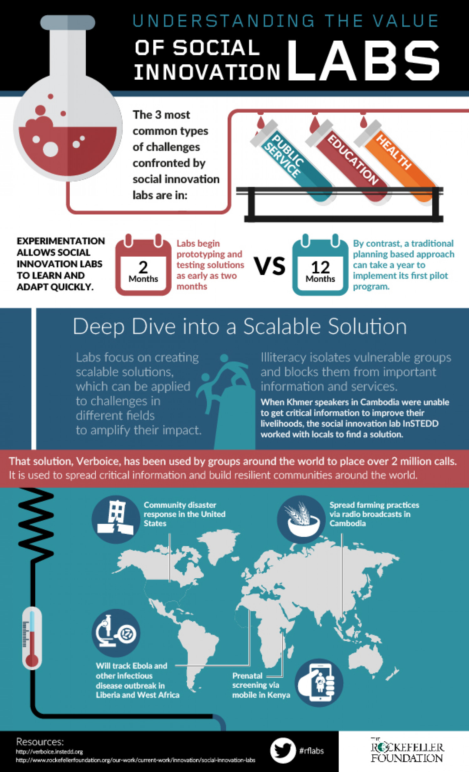Understanding the Value of Social Innovation Labs: Scalable Solutions Infographic