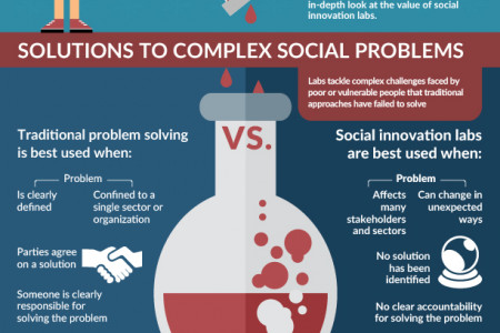 Understanding the Value of Social Innovation Labs: Solutions to Complex Social Problems Infographic