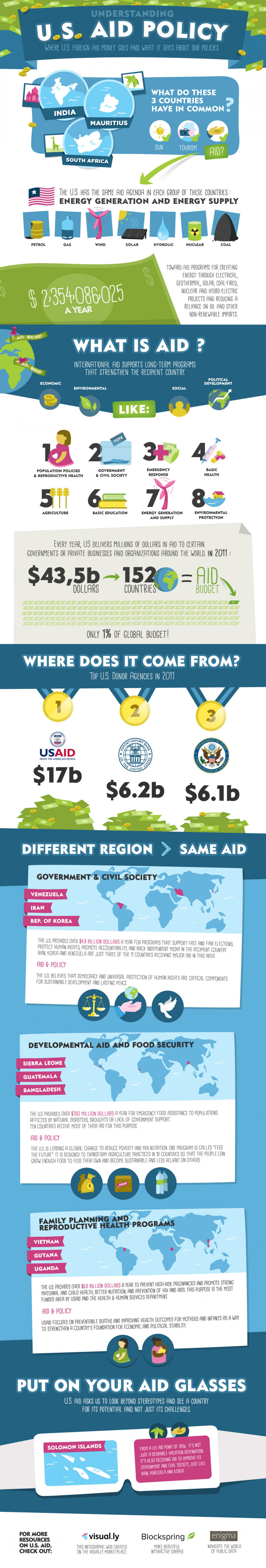 Understanding U.S. Aid Policy Infographic