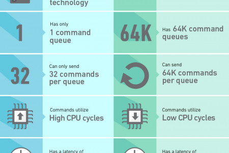 Understanding What's New In SSD Technology  Infographic