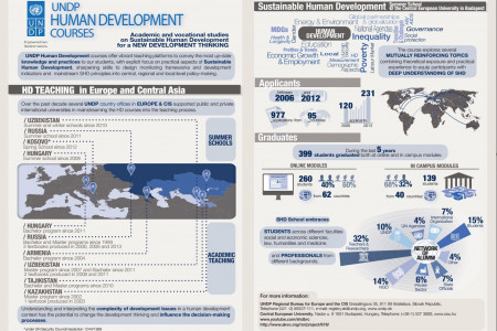 UNDP Human Development Courses Infographic