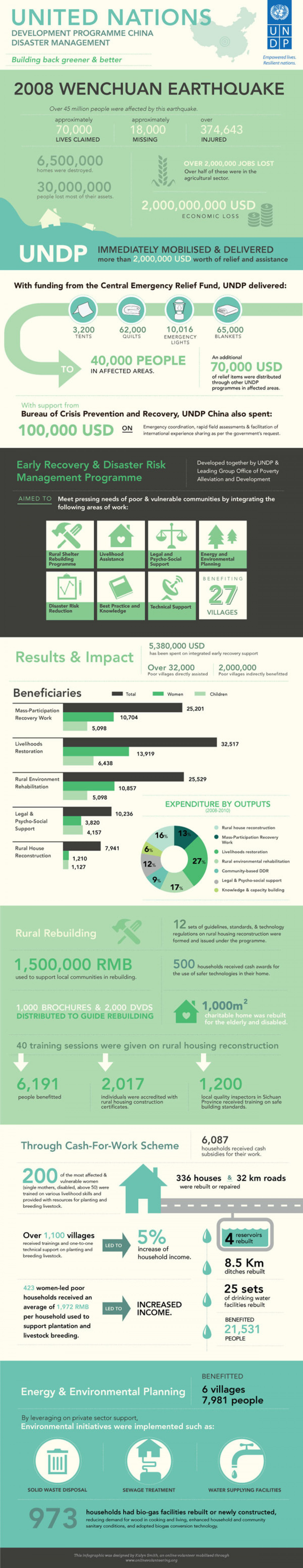UNDP of China Response to Wenchuan Earthquake Infographic