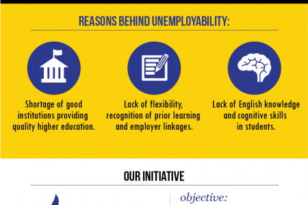 Unemployability : A Bigger Problem Than Unemployment in India Infographic