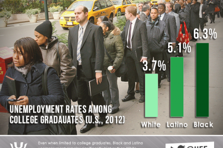 Unemployment Among College Graduates (By Race) Infographic