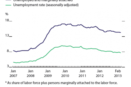Unemployment rate, United States Infographic