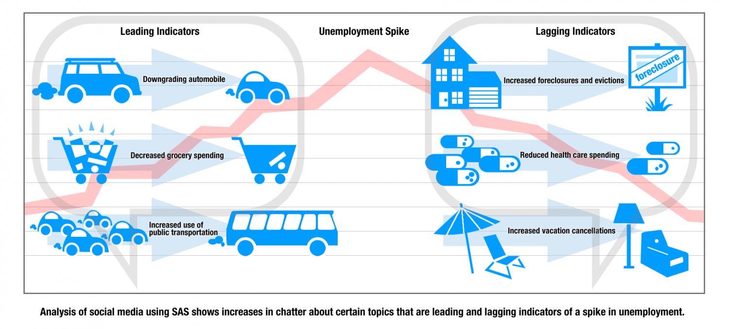 Unemployment Spikes  Infographic