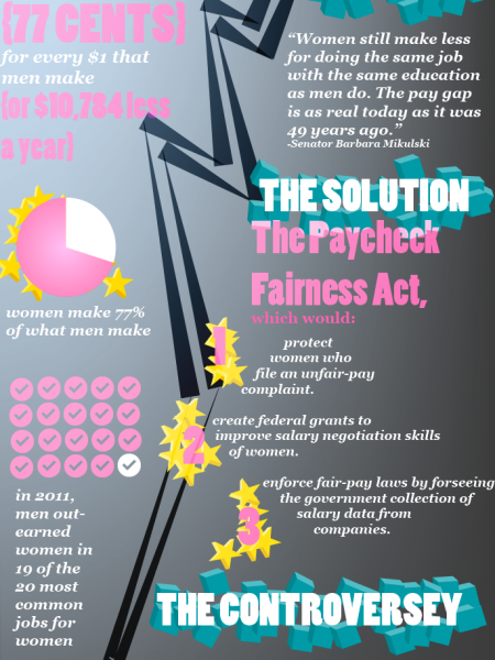 Unequal Pay For Women Infographic