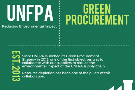 UNFPA Green Procurement Infographic
