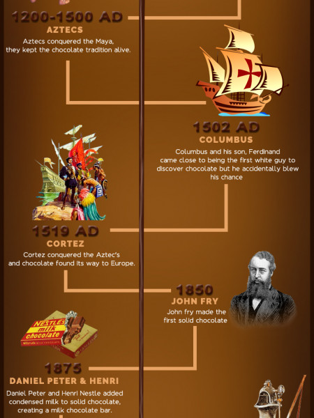 Unfurling the History of Chocolate Cake Infographic