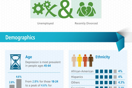 Unhappiness by the Numbers: 2012 Depression Statistics Infographic