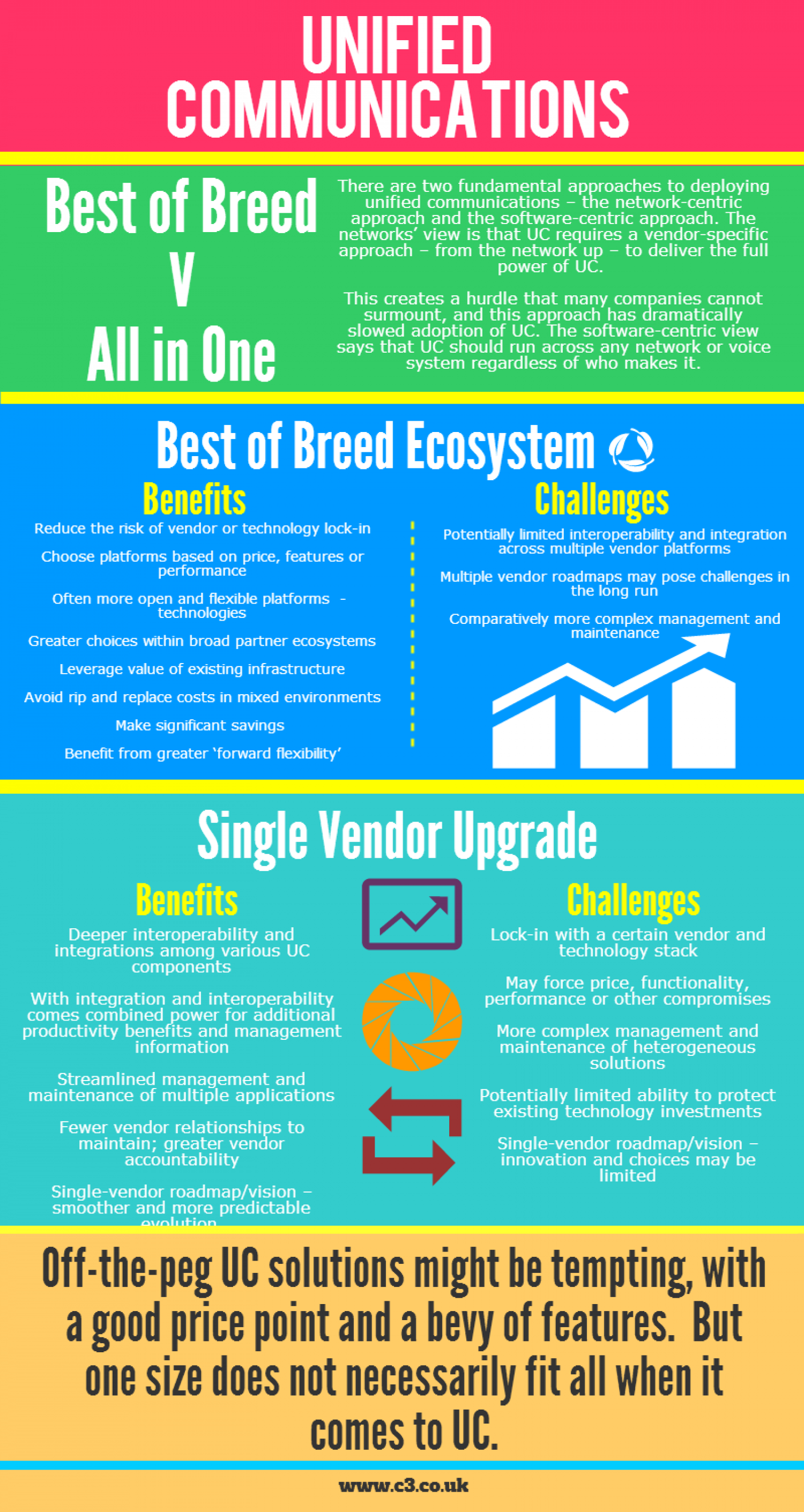 Unified Communications Benefits & Challenges Infographic