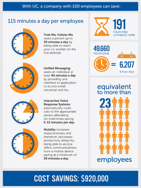 Unified Communications Saves You Time and Money Infographic