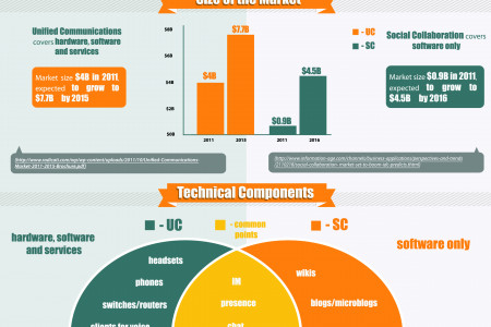 Unified Communications vs Social Collaboration Infographic