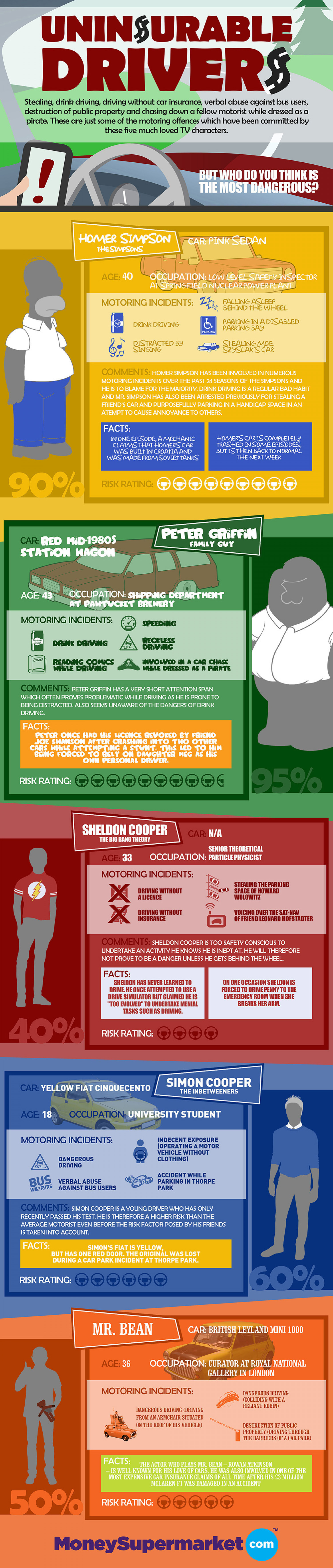 Uninsurable Drivers Infographic