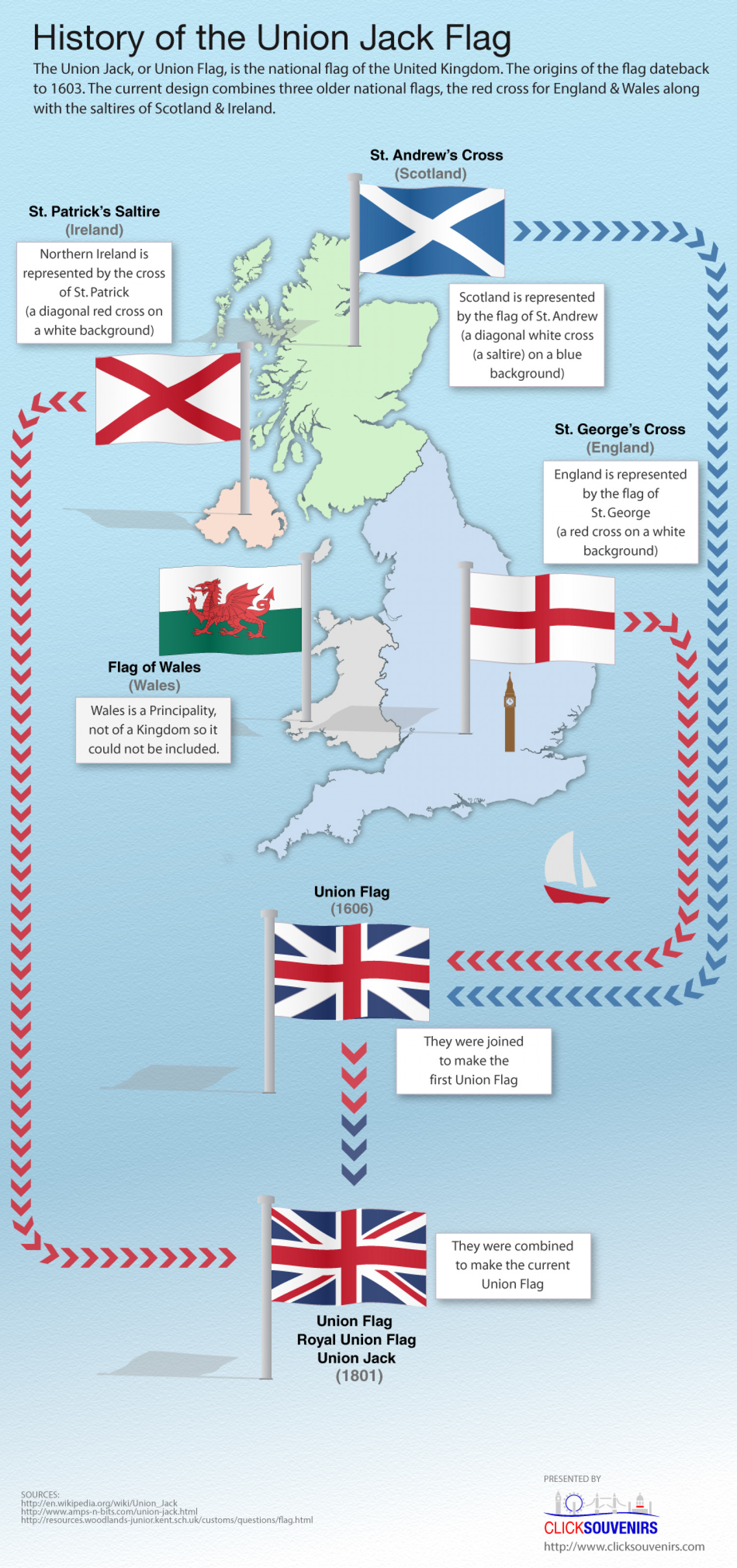 Union Jack Flag  Infographic