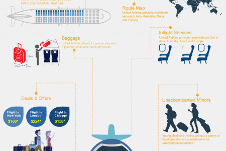 United Airlines (IATA Code: UA) - The World's Largest Airlines Infographic