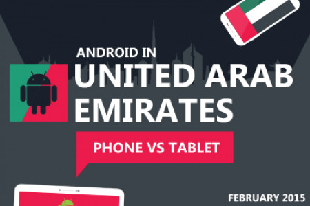 United Arab Emirate's Android Devices Penetration (Feb 2015) Infographic