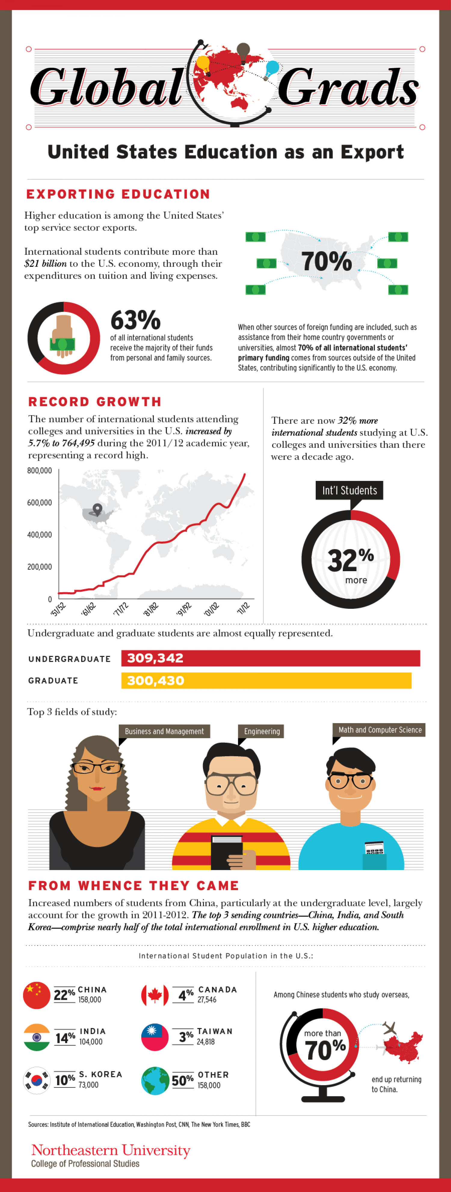 United States Education as Valuable Export Infographic